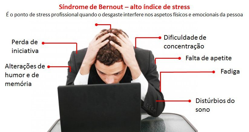 Síndroma de Burnout, alto índice de stress