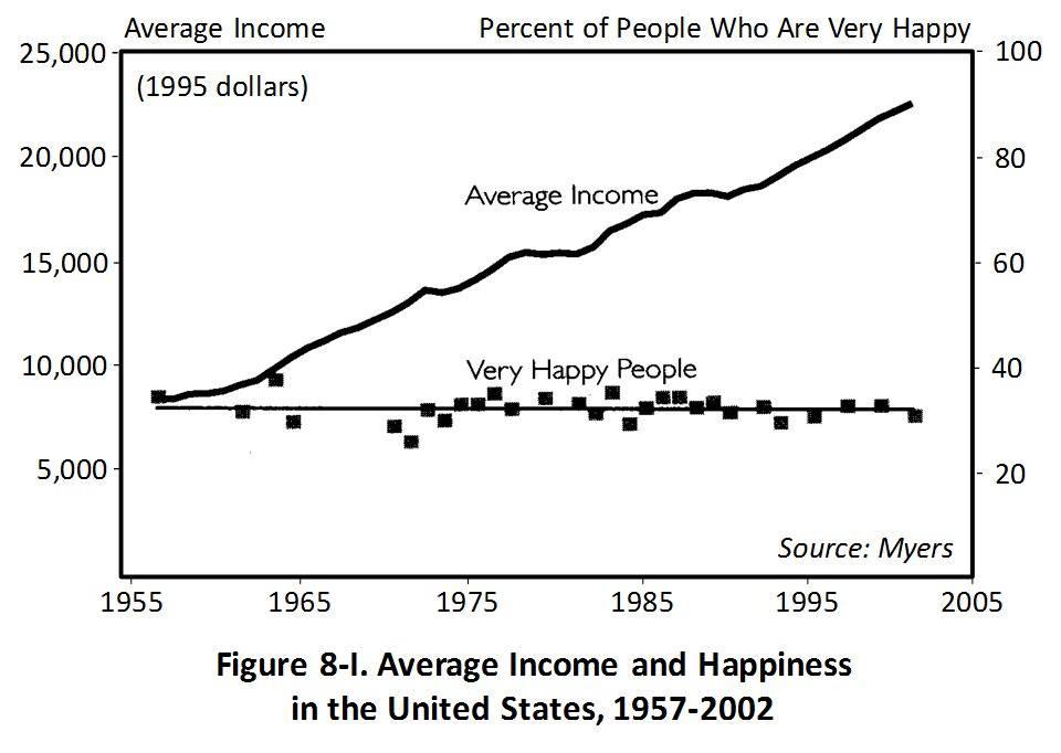 Evolução da Felicidade nos Estados Unidos