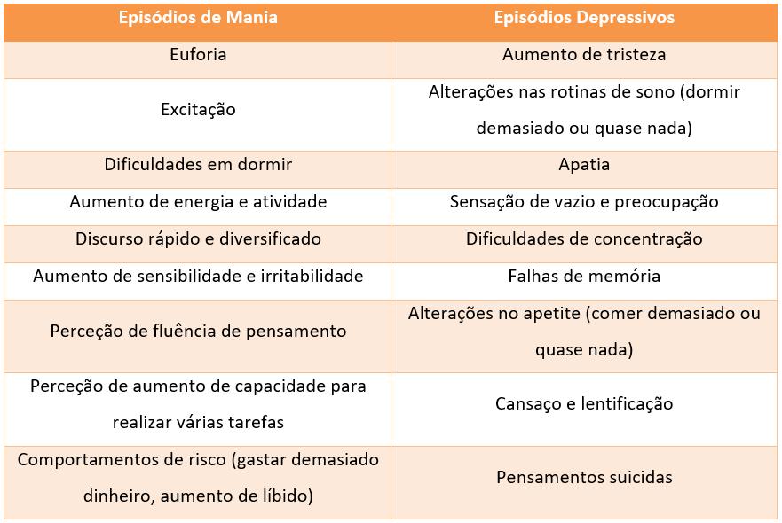 Episódios de Mania e Depressivos